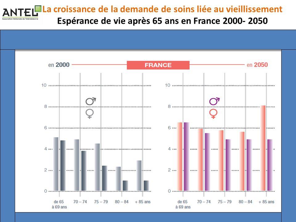 La croissance de la demande de soins liée au vieillissement Espérance de vie après 65 ans en France 2000- 2050
