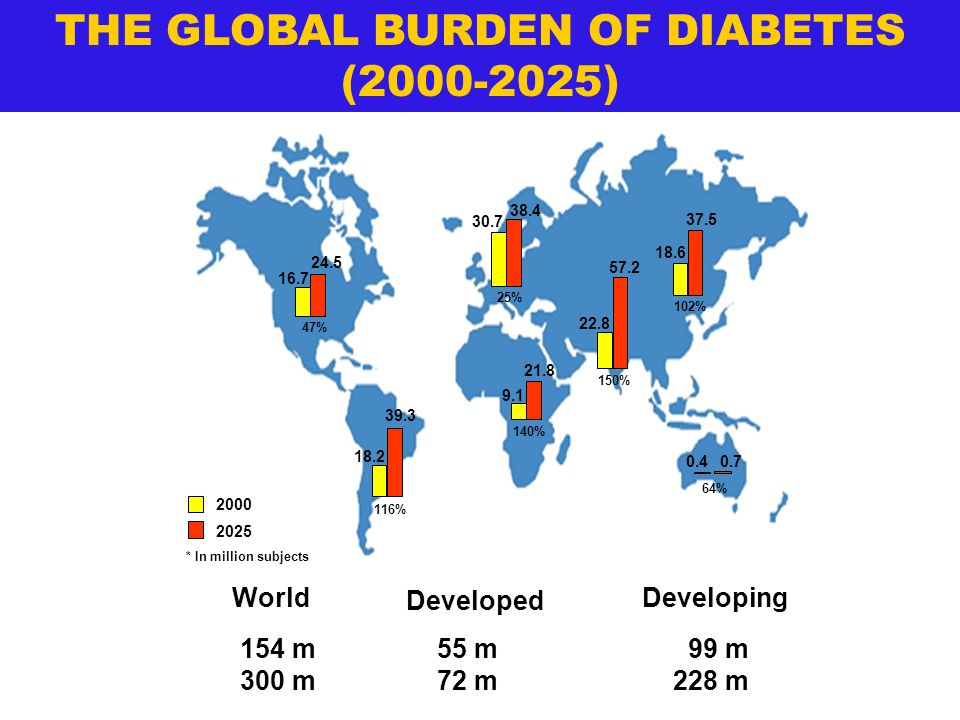 THE GLOBAL BURDEN OF DIABETES (2000-2025)
