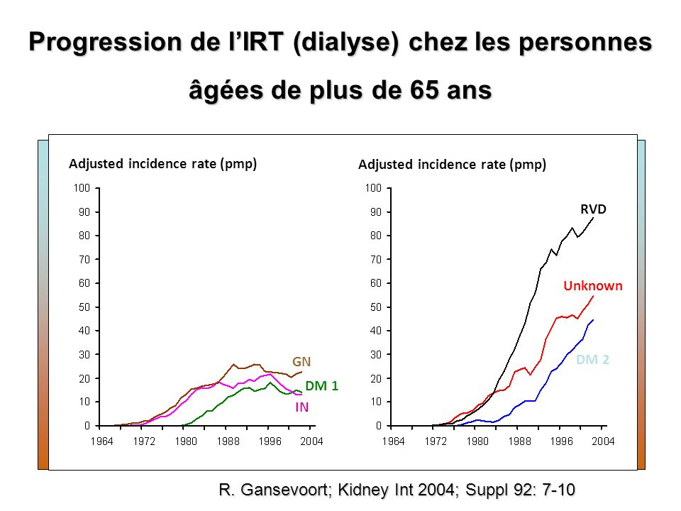 13/09/09 10:23 Progression de l'IRT (dialyse) chez les personnes âgées de plus de 65 ans. Adjusted incidence rate (pmp)