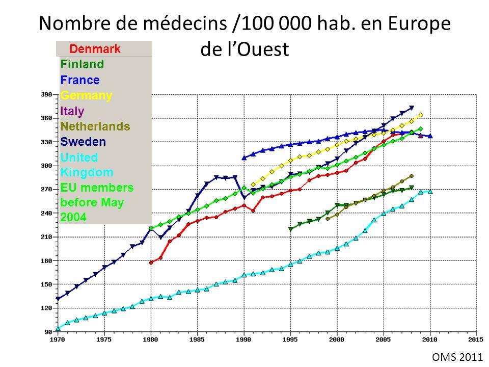 Nombre de médecins /100 000 hab. en Europe de l'Ouest