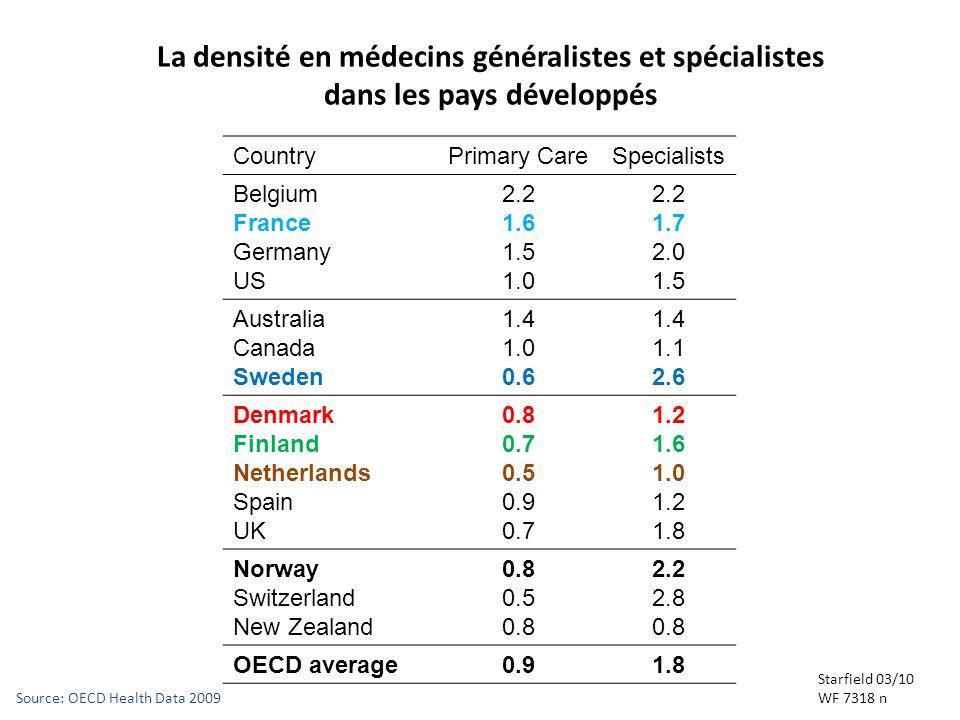 10 Cancun WONCA May3/30/2017. La densité en médecins généralistes et spécialistes dans les pays développés.