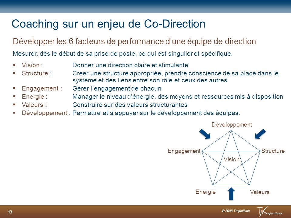 Coaching sur un enjeu de Co-Direction