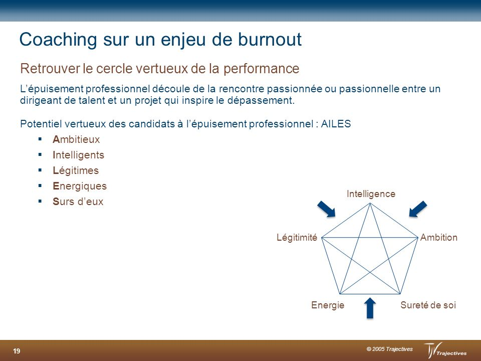 Coaching sur un enjeu de burnout