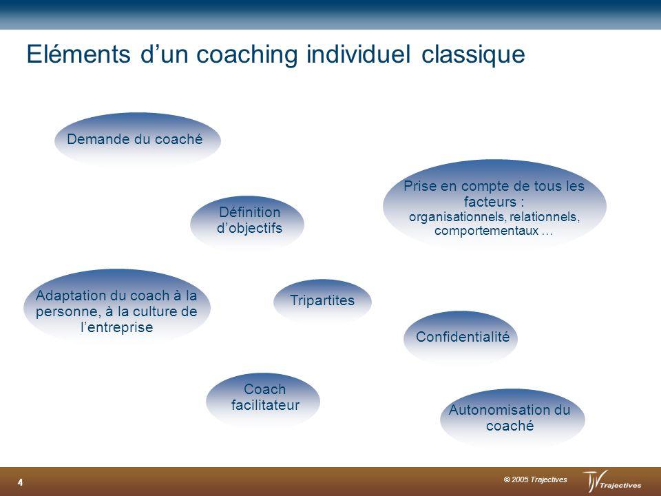 Eléments d'un coaching individuel classique