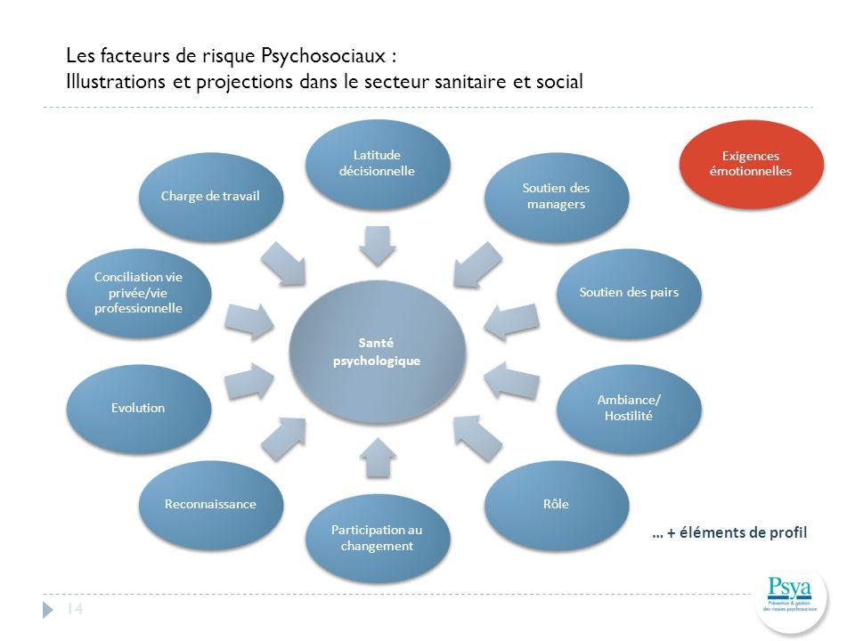 Les facteurs de risque Psychosociaux :