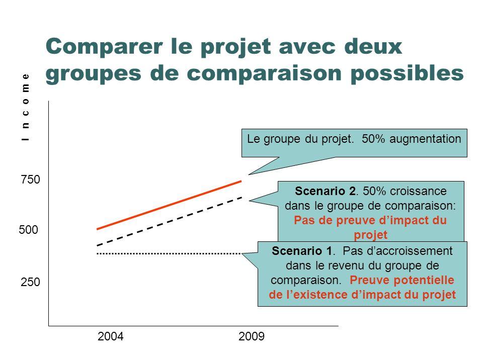 Comparer le projet avec deux groupes de comparaison possibles