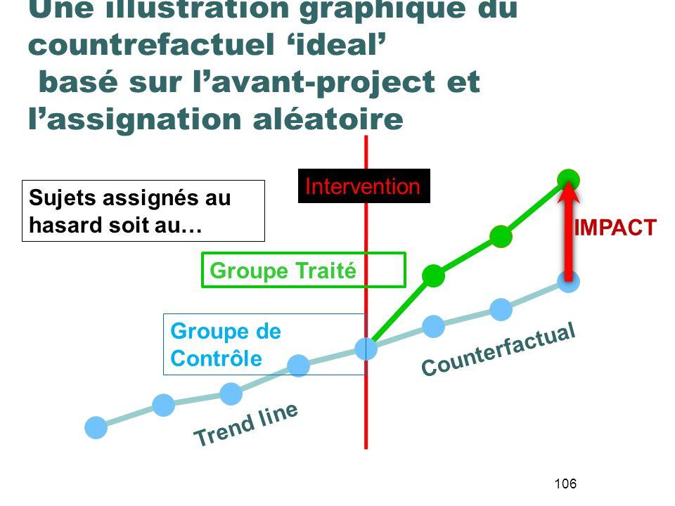 Une illustration graphique du countrefactuel 'ideal' basé sur l'avant-project et l'assignation aléatoire