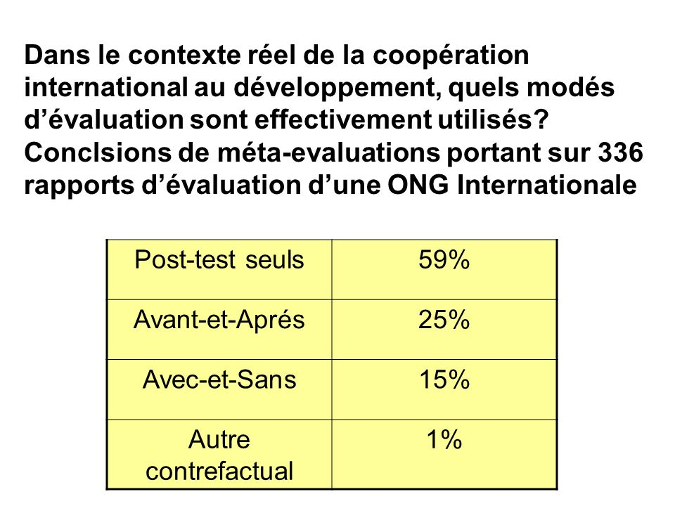 Dans le contexte réel de la coopération international au développement, quels modés d'évaluation sont effectivement utilisés Conclsions de méta-evaluations portant sur 336 rapports d'évaluation d'une ONG Internationale