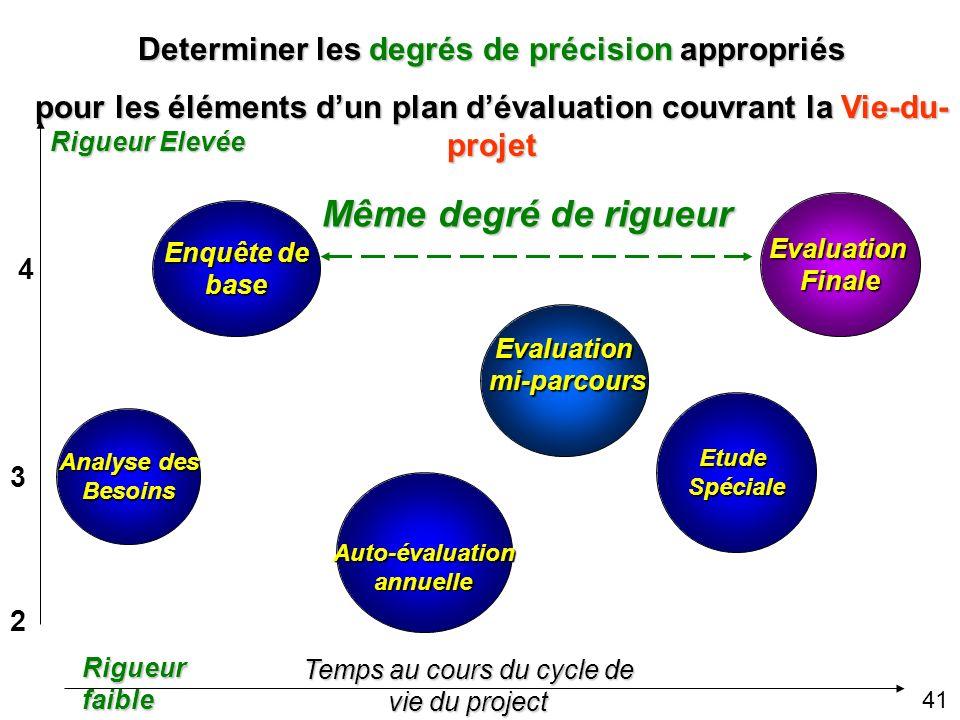 Même degré de rigueur Determiner les degrés de précision appropriés