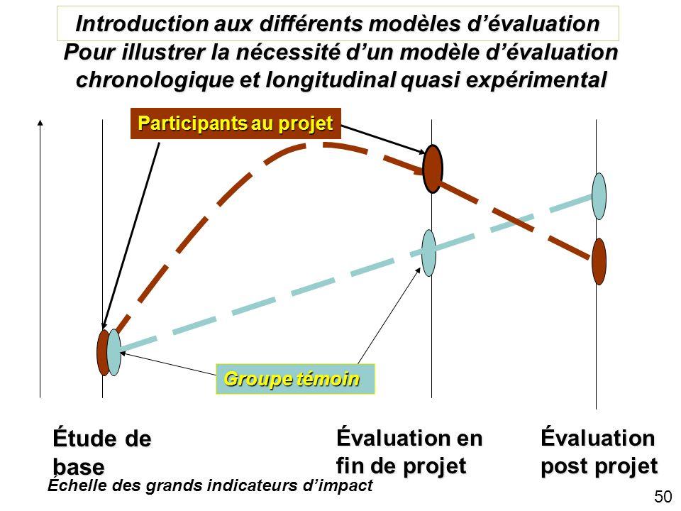 Introduction aux différents modèles d'évaluation