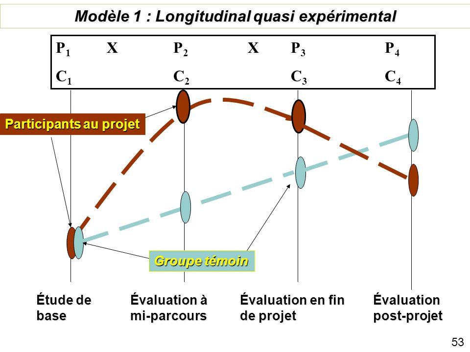 Modèle 1 : Longitudinal quasi expérimental