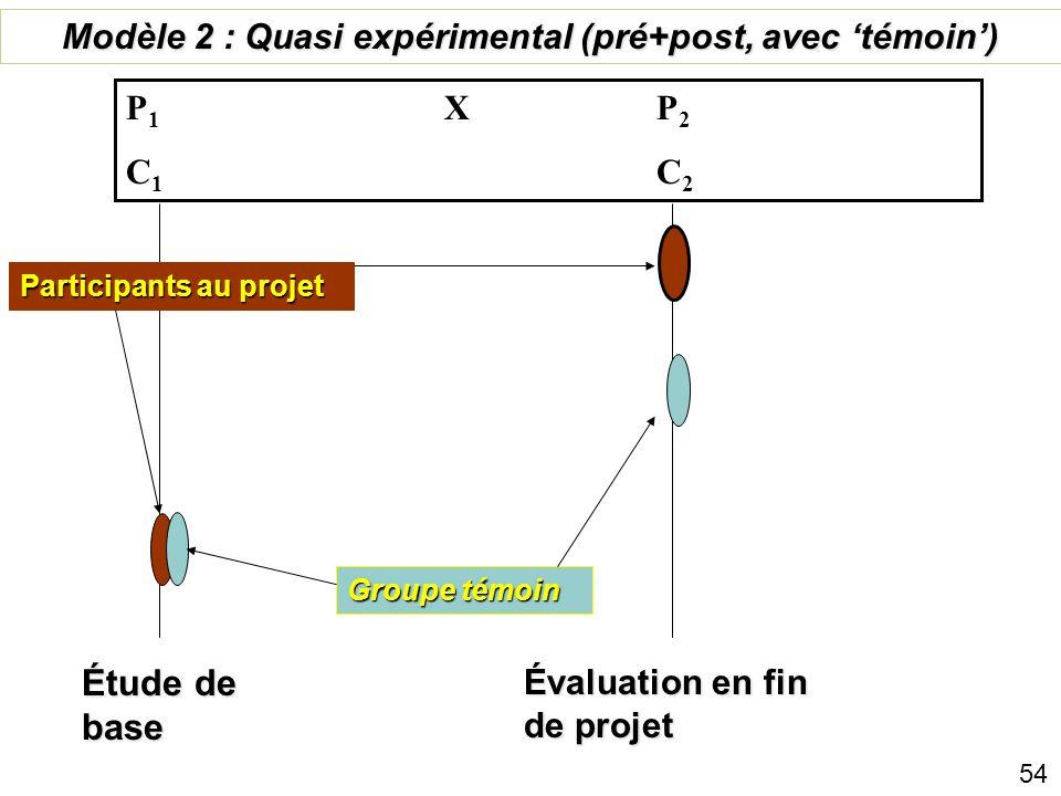 Modèle 2 : Quasi expérimental (pré+post, avec 'témoin')
