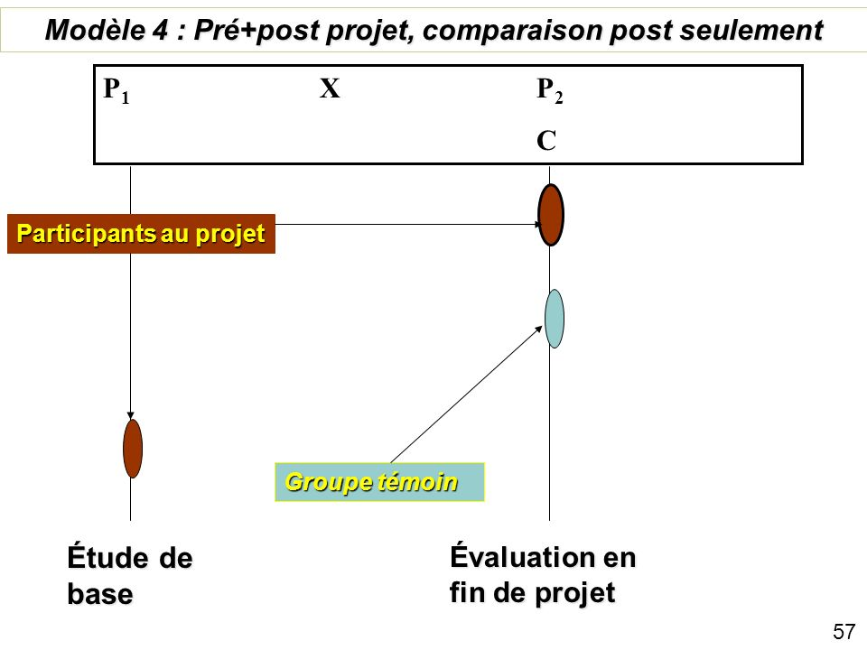 Modèle 4 : Pré+post projet, comparaison post seulement