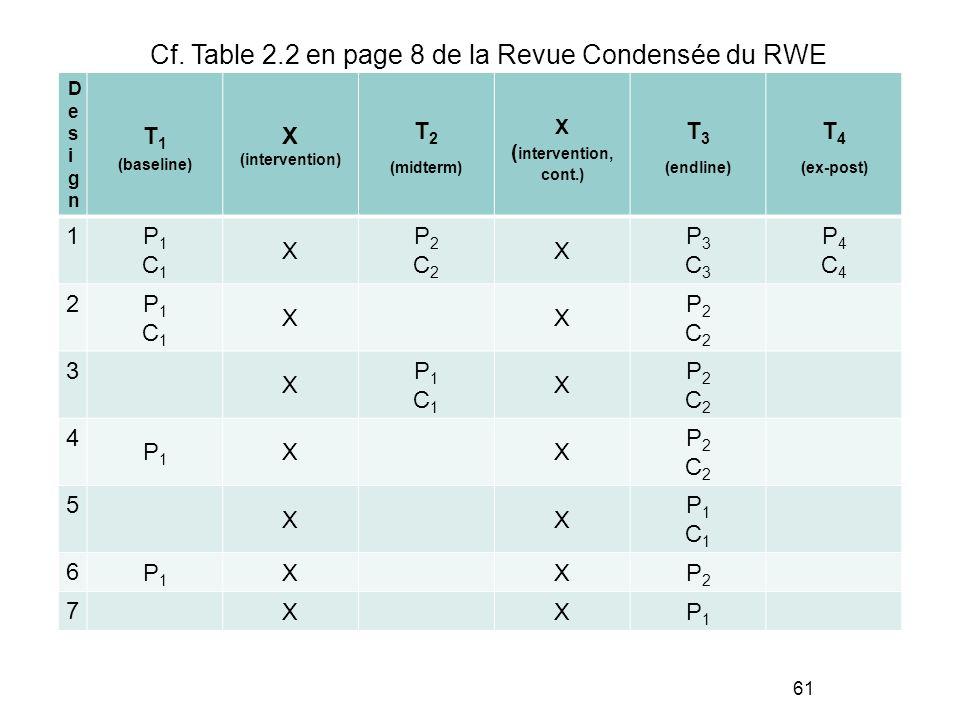 Cf. Table 2.2 en page 8 de la Revue Condensée du RWE