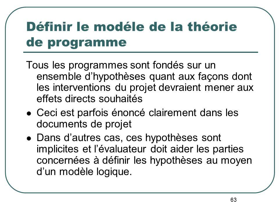 Définir le modéle de la théorie de programme