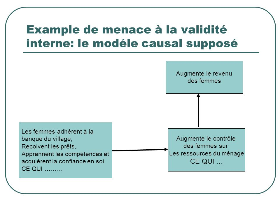 Example de menace à la validité interne: le modéle causal supposé