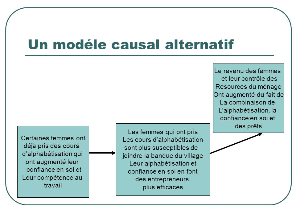 Un modéle causal alternatif