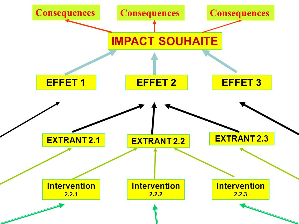 IMPACT SOUHAITE Consequences Consequences Consequences EFFET 1 EFFET 2