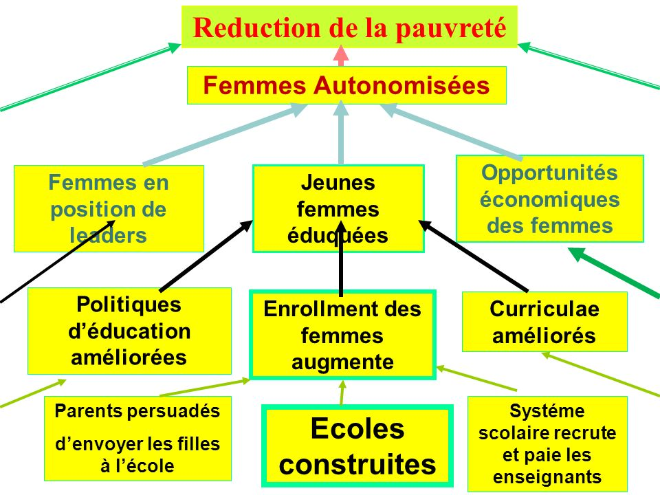 Reduction de la pauvreté
