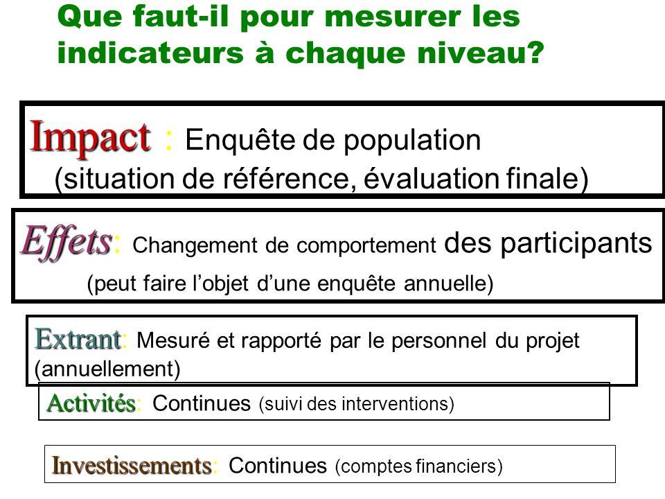 Que faut-il pour mesurer les indicateurs à chaque niveau