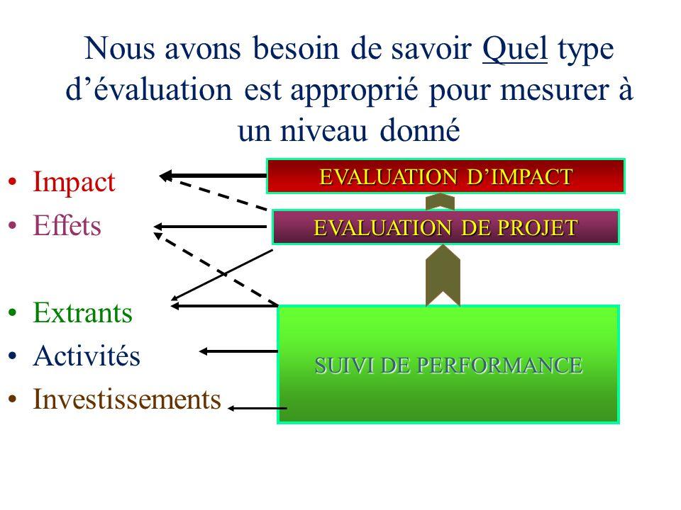 Nous avons besoin de savoir Quel type d'évaluation est approprié pour mesurer à un niveau donné