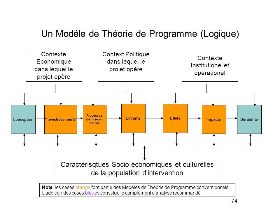 Un Modéle de Théorie de Programme (Logique)