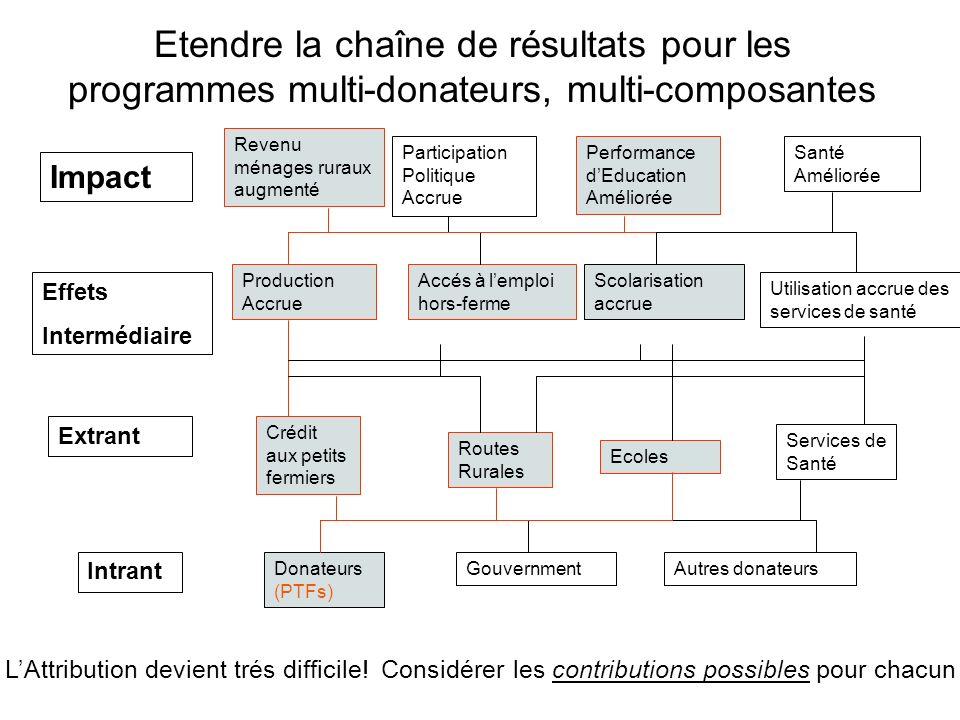 Etendre la chaîne de résultats pour les programmes multi-donateurs, multi-composantes