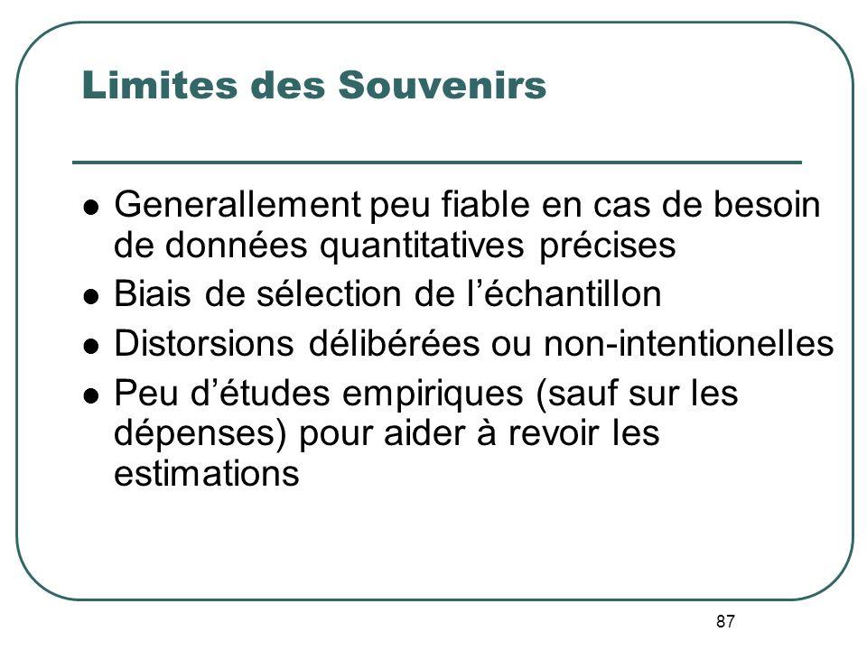 Limites des Souvenirs Generallement peu fiable en cas de besoin de données quantitatives précises. Biais de sélection de l'échantillon.