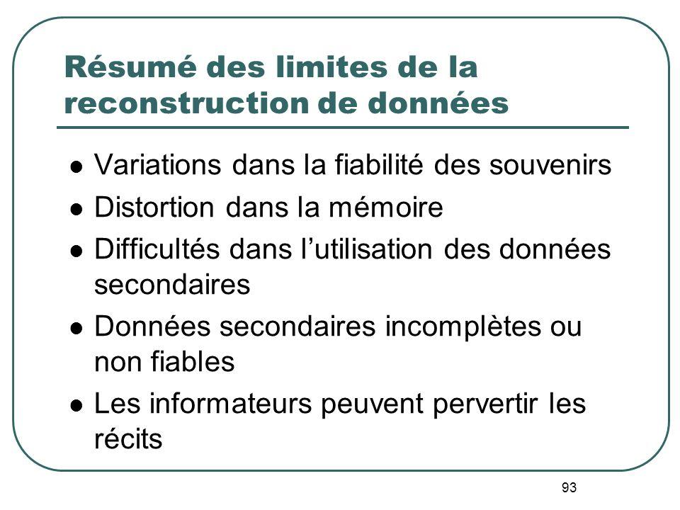 Résumé des limites de la reconstruction de données