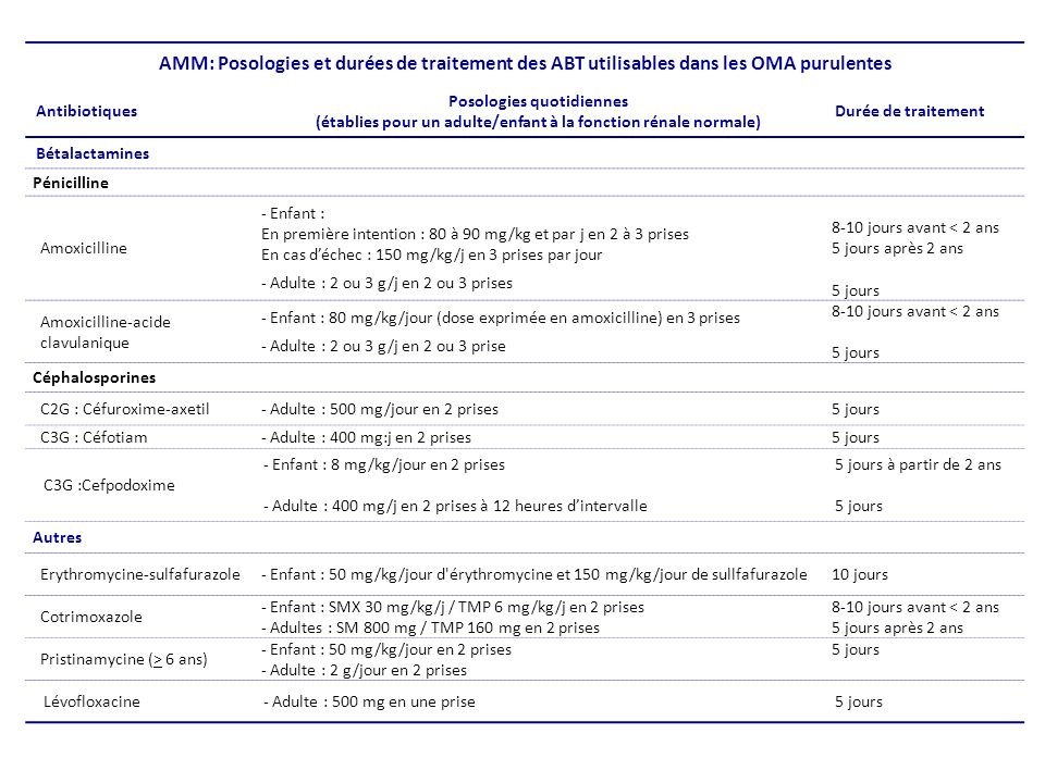 AMM: Posologies et durées de traitement des ABT utilisables dans les OMA purulentes