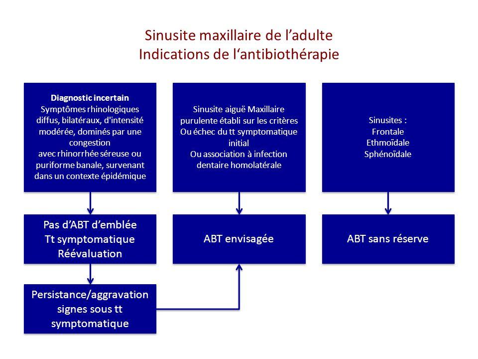 Sinusite maxillaire de l'adulte Indications de l'antibiothérapie