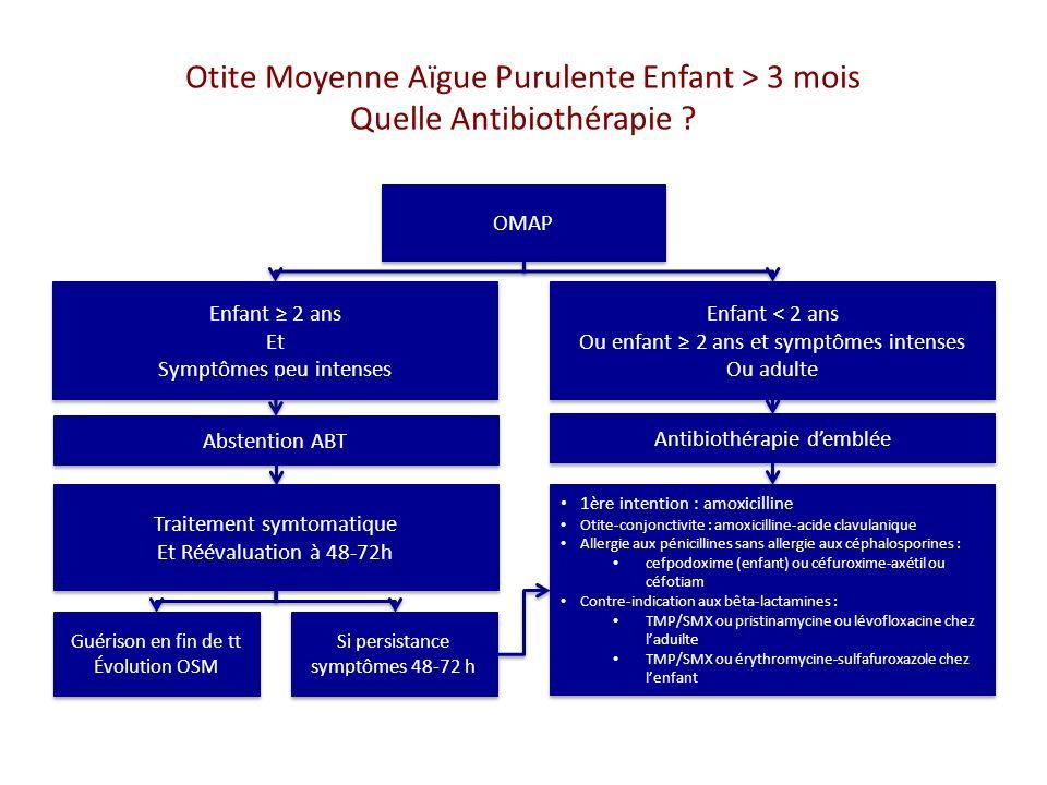 Otite Moyenne Aïgue Purulente Enfant > 3 mois Quelle Antibiothérapie