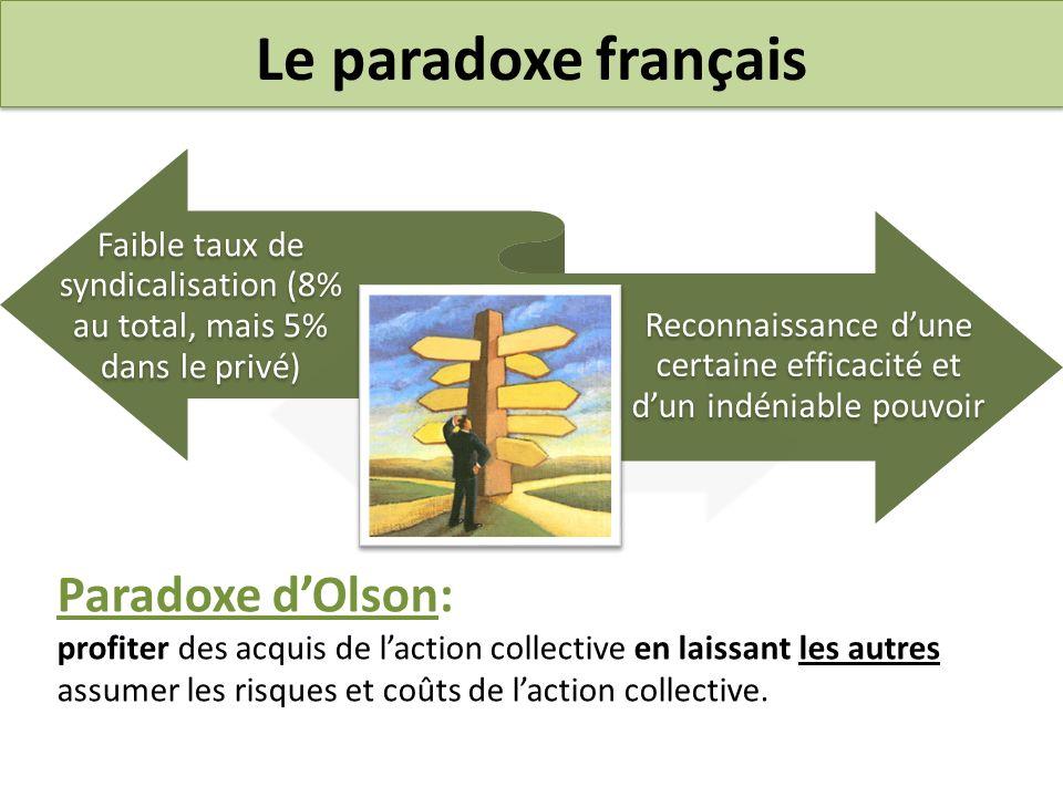 Le paradoxe français Paradoxe d'Olson: