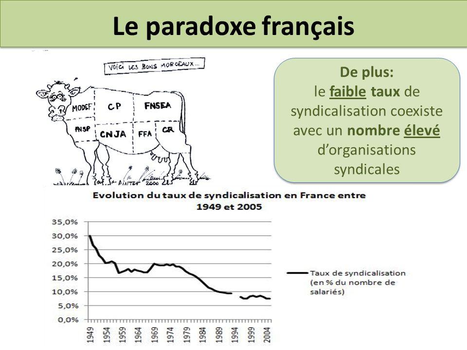 Le paradoxe français De plus: