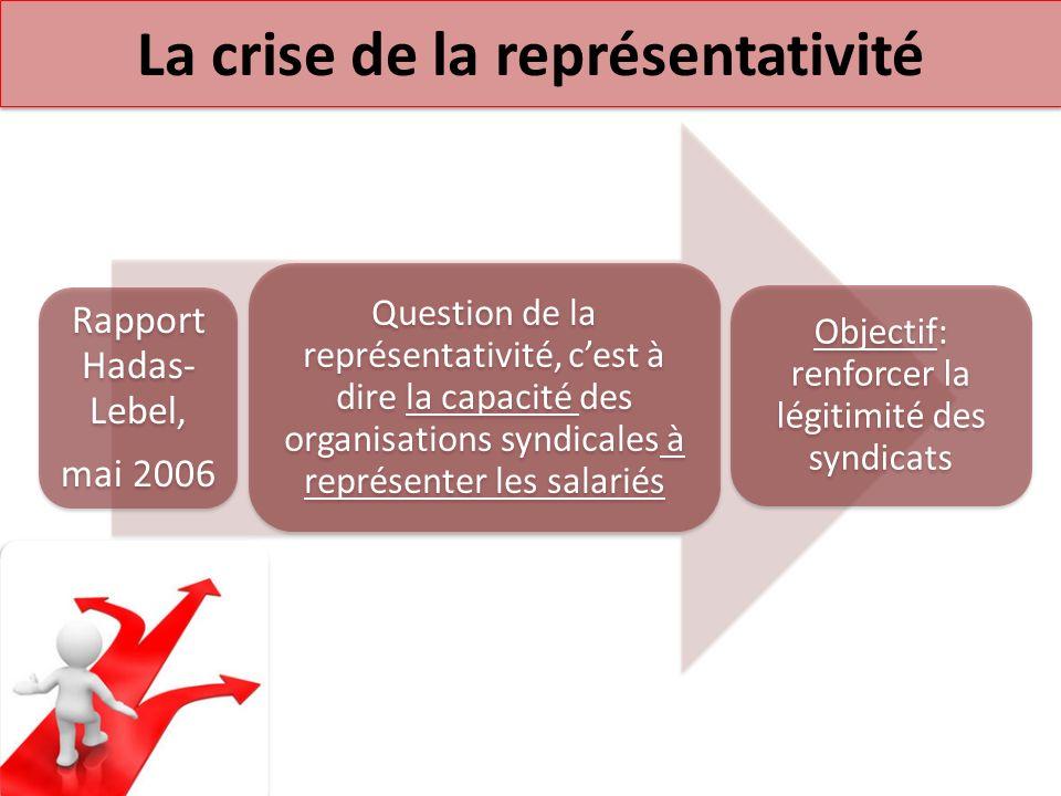 La crise de la représentativité