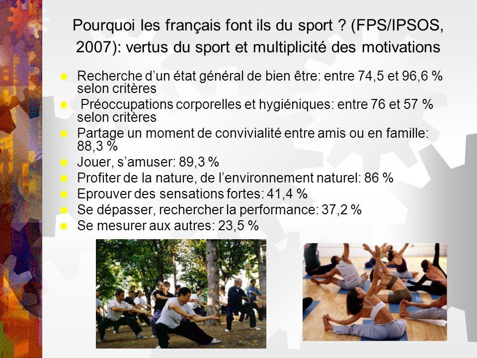 Pourquoi les français font ils du sport