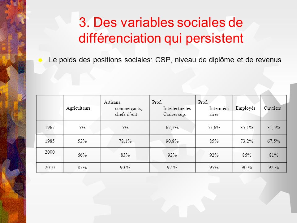 3. Des variables sociales de différenciation qui persistent