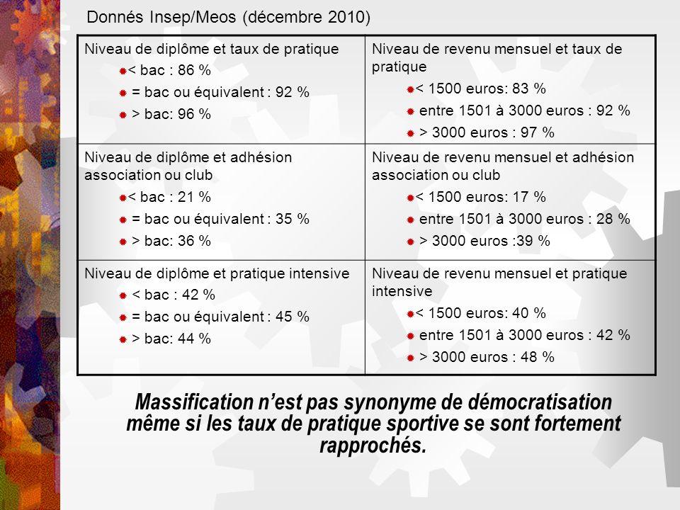 Donnés Insep/Meos (décembre 2010)