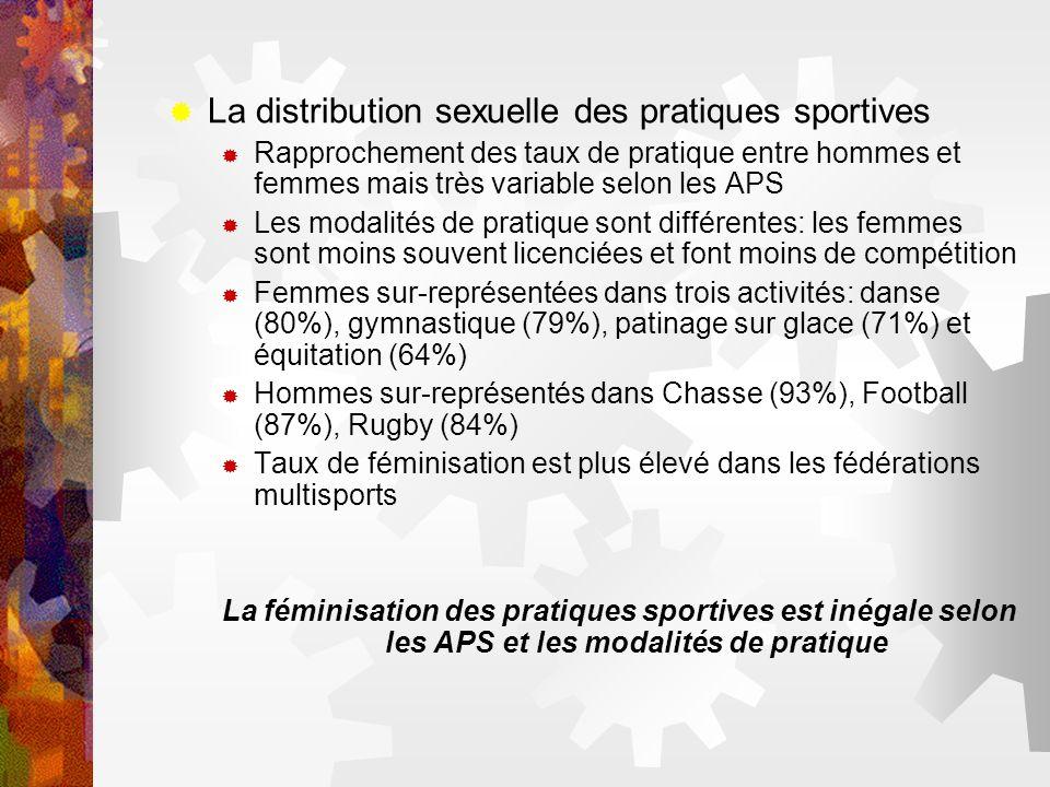 La distribution sexuelle des pratiques sportives