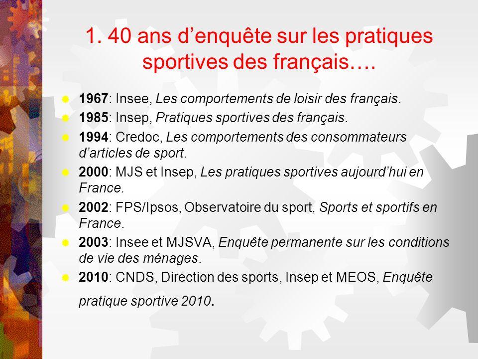 1. 40 ans d'enquête sur les pratiques sportives des français….