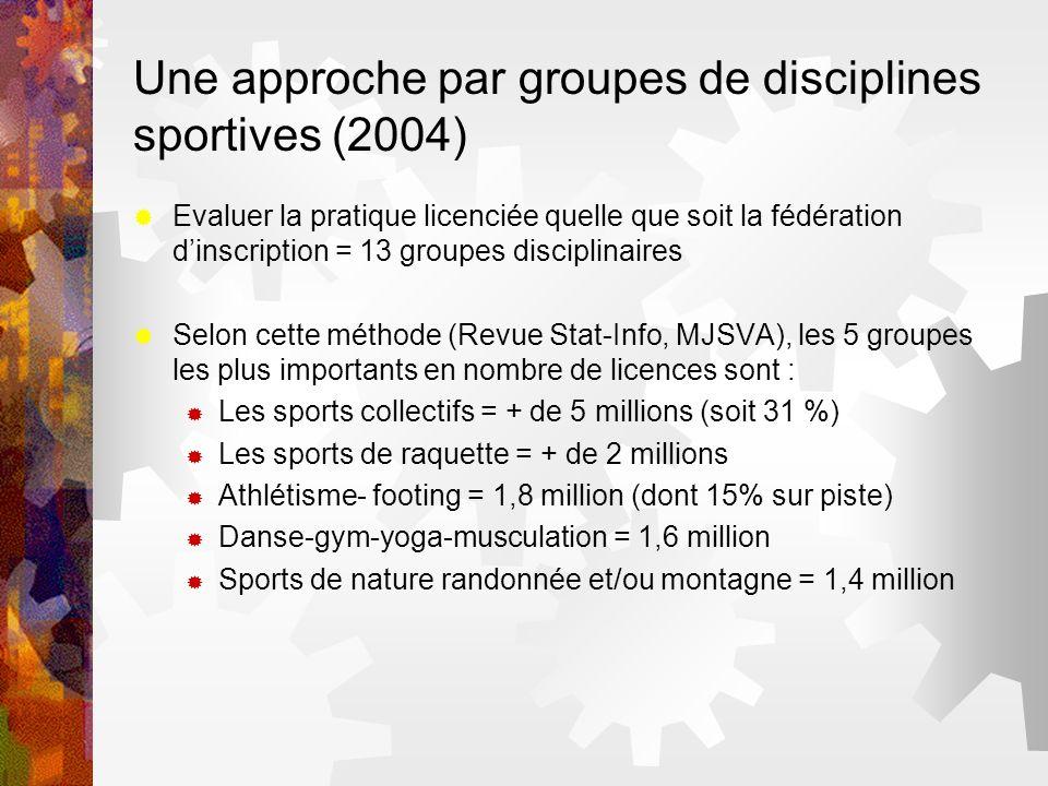 Une approche par groupes de disciplines sportives (2004)