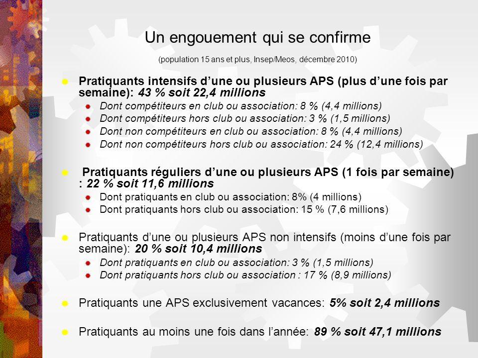 Un engouement qui se confirme (population 15 ans et plus, Insep/Meos, décembre 2010)