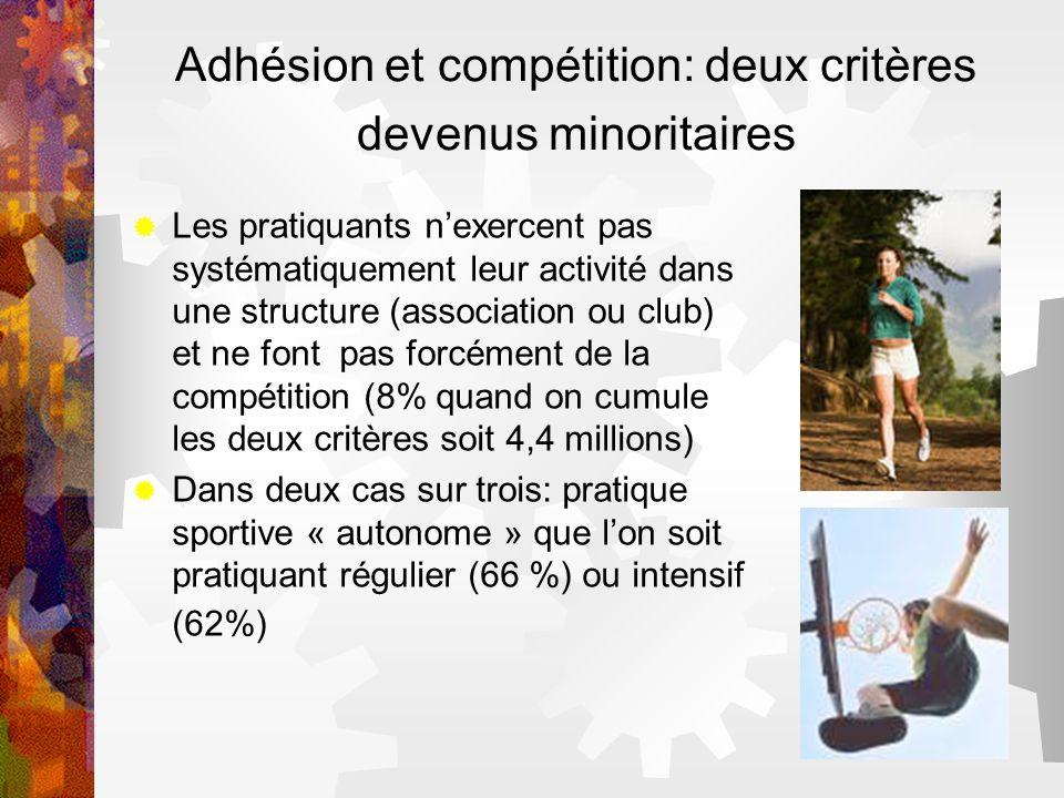 Adhésion et compétition: deux critères devenus minoritaires