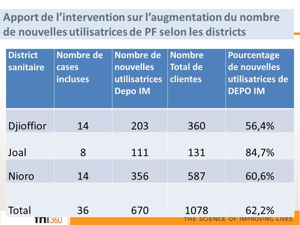 Apport de l'intervention sur l'augmentation du nombre de nouvelles utilisatrices de PF selon les districts