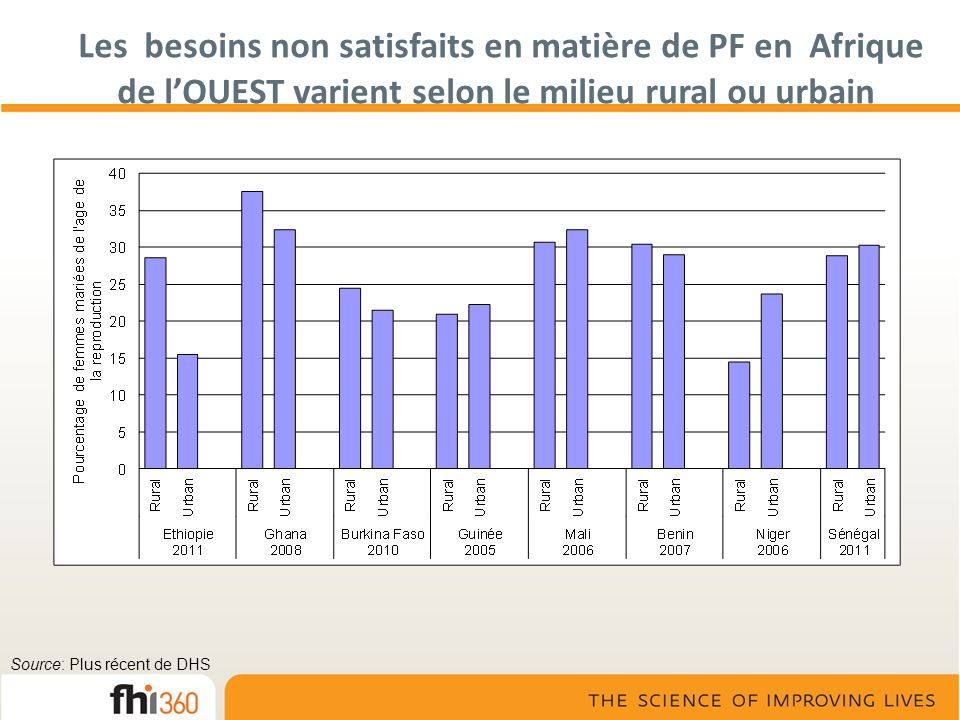 Les besoins non satisfaits en matière de PF en Afrique de l'OUEST varient selon le milieu rural ou urbain
