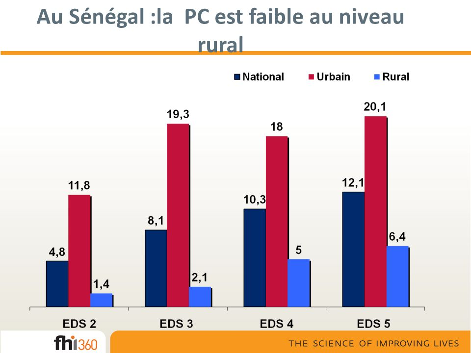 Au Sénégal :la PC est faible au niveau rural