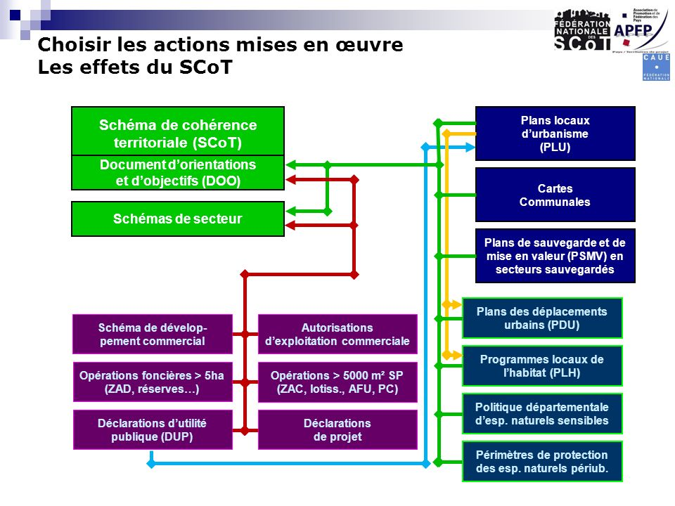 Choisir les actions mises en œuvre Les effets du SCoT