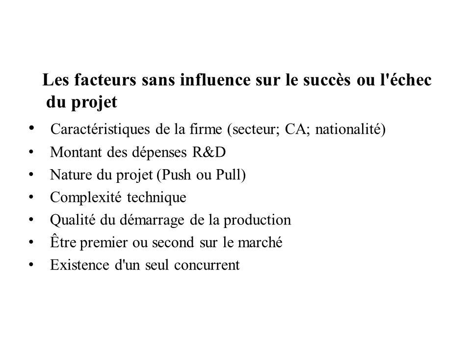 Les facteurs sans influence sur le succès ou l échec du projet