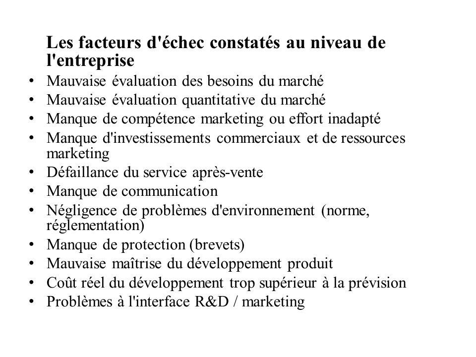 Les facteurs d échec constatés au niveau de l entreprise