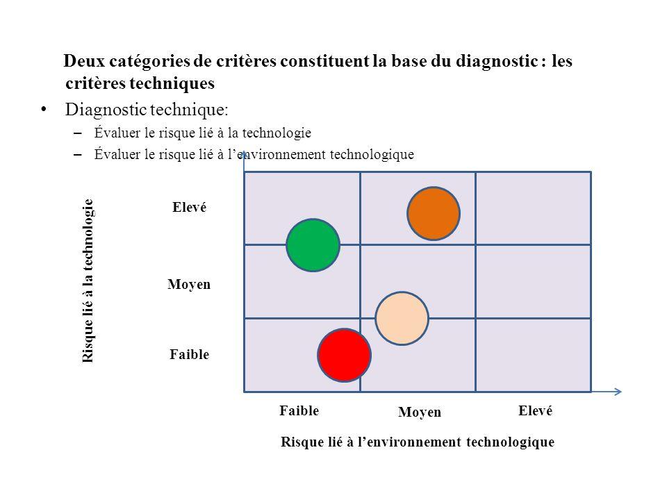 Risque lié à la technologie Risque lié à l'environnement technologique